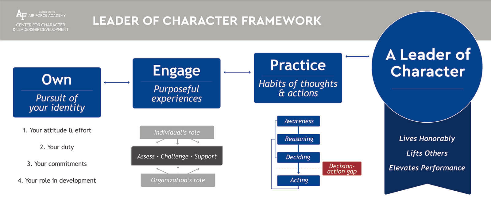 Leader of Character Framework description