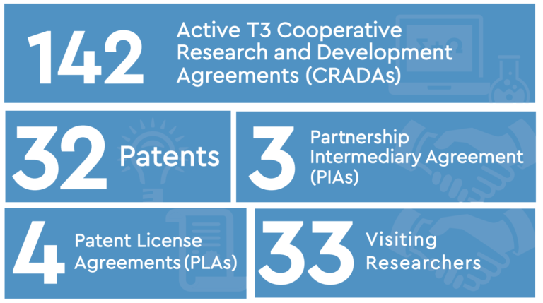 142 Active T3 Cooperative Research and Development Agreements (CRADAs), 32 Patents, 3 Partnership Intermediary Agreement (PIAs), 4 Patent License Agreements (PLAs), 33 Visiting Researchers
