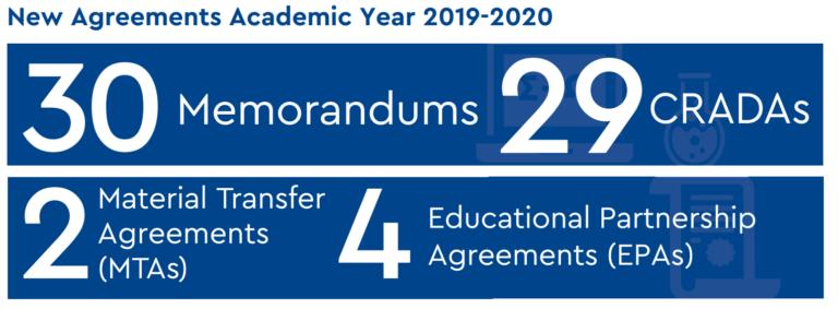 New Agreements Academic Year 2019-2020 - 30 Memorandums, 29 CRADAs, 2 Material Transfer Agreements (MTAs), 4 Educational Partnership Agreements