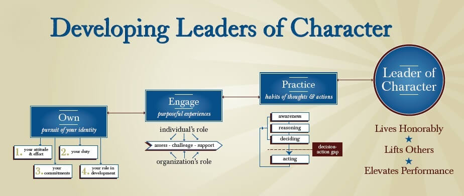 Developing Leaders of Character Framework